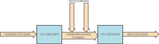 图1:使用FEC编码和解码的通信信道的简化图
