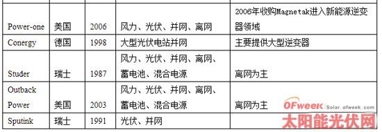 国内外光伏逆变器厂商发展与现状