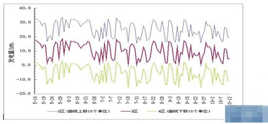 光伏电站价值提升策略(图表)