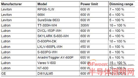 大联大控股品佳推出英飞凌ICL8002G12W调光非隔离球泡灯解决方案