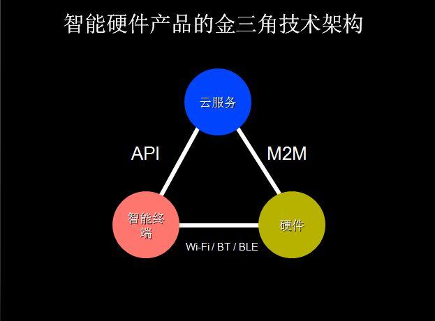 """智能""""碰撞""""的未来:连接、Glass、M2M和4G"""