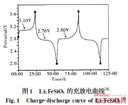 解密锂离子电池聚阴离子型硅酸盐正极材料