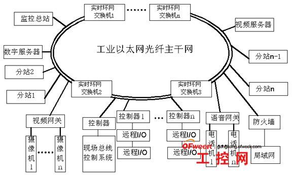 图(1)远程环形网络监控系统拓扑结构   2.2子系统结构:   由于各子系统大型设备采集的数据原理及其相似,下面是以副立井绞车房为例来说明器分站的结构和组成。该监控分站子系统如下图所示,系统通过实时环型产业以太网交换机接进主干网,现场设备主要有以太网I/O集中器,16路模拟量输进模块,8路高速计数器模块,16路开关量输进模块,电源模块,监控计算机。各个子系统采用的软件是组态王6.
