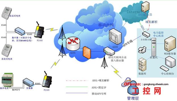 gprs电力远程自动抄表系统应用方案
