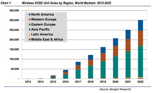 电动车无线充电技术分析与市场预测
