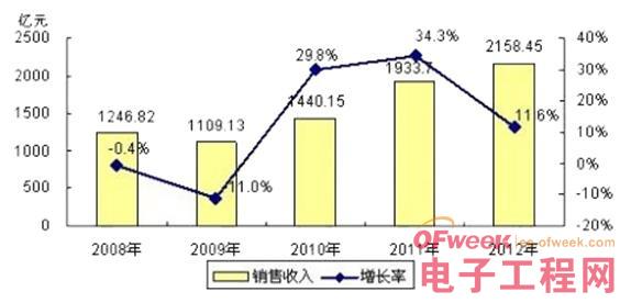 中国集成电路产业开启新篇章