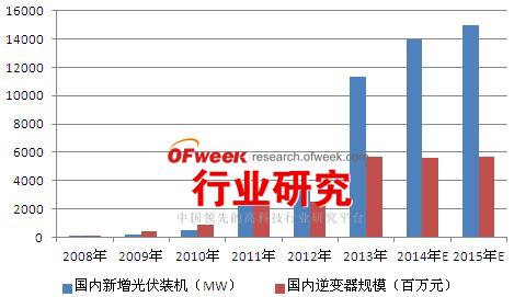 2008-2015年国内光伏装机及光伏逆变器市场规模
