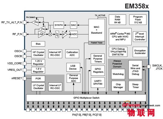 Silicon Labs为物联网扩展Ember ZigBee产品线