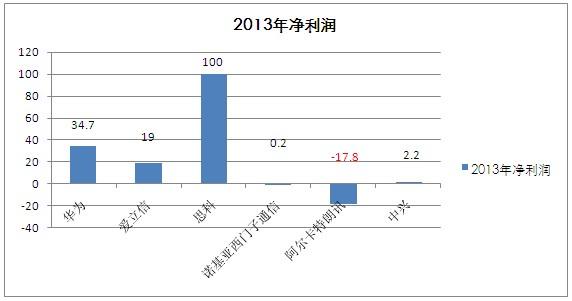华为2013年销售收入超过爱立信