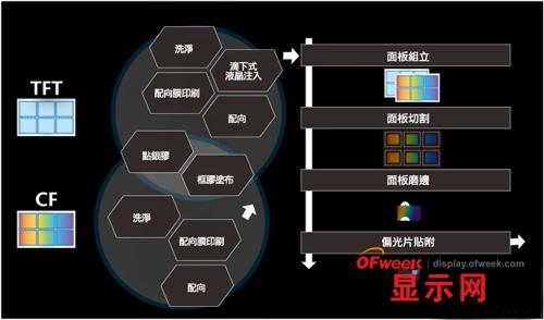 69 激光/光传感/显示/3d打印 69 显示 69 tft-lcd面板制作流程