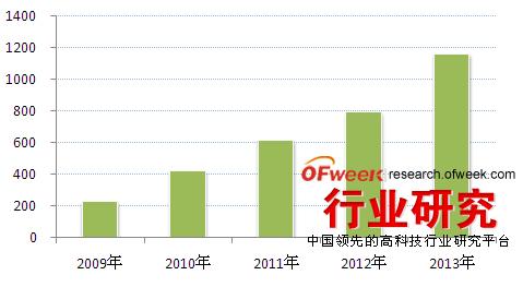 2009-2013年中国LED照明行业产值规模(单位:亿元)