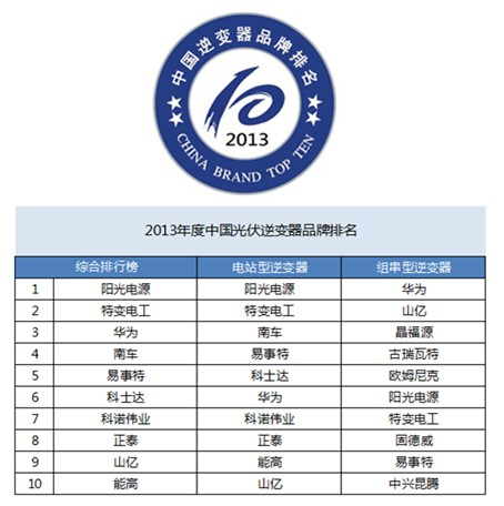 2013年度中国光伏逆变器品牌排行