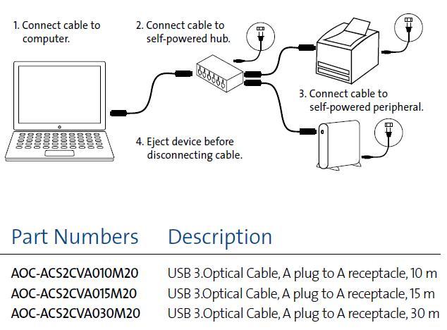 康宁USB 3.0光缆