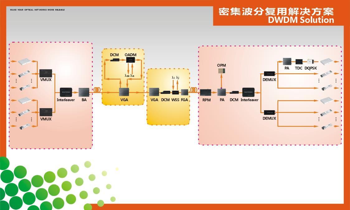 DWDM光传输-光器件解决方案