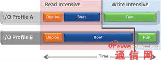 FabricCache致力于高性能和可扩展的VDI解决方案