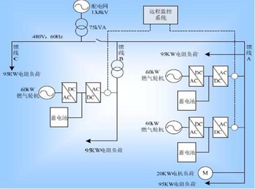 微电网技术发展历程探秘【组图】
