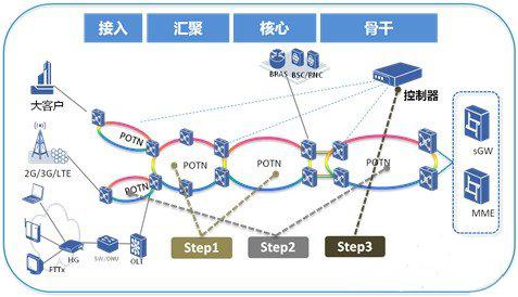 POTN在现网中的部署方案