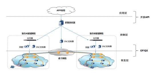图1华为SPTN解决方案SDN架构