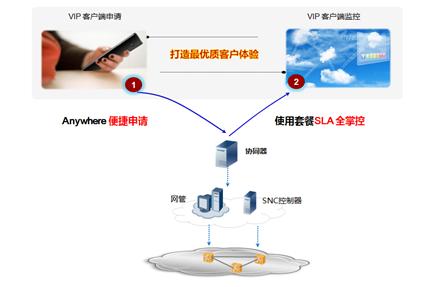 图2华为SPTN解决方案助力集客打造最优质客户体验
