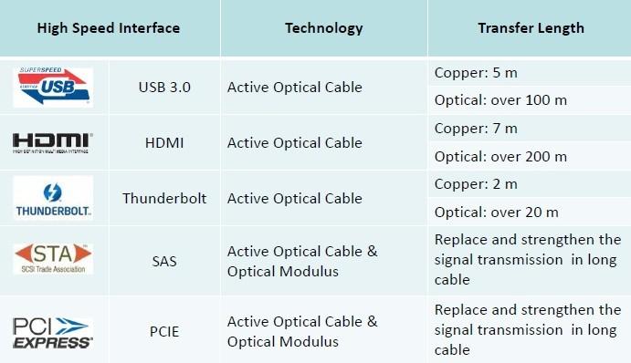 表二:五种不同高速接口铜线与光纤线缆传输长度比较