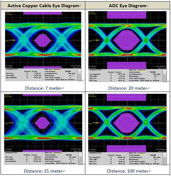 表三:铜线线缆与光纤线缆的眼图比较