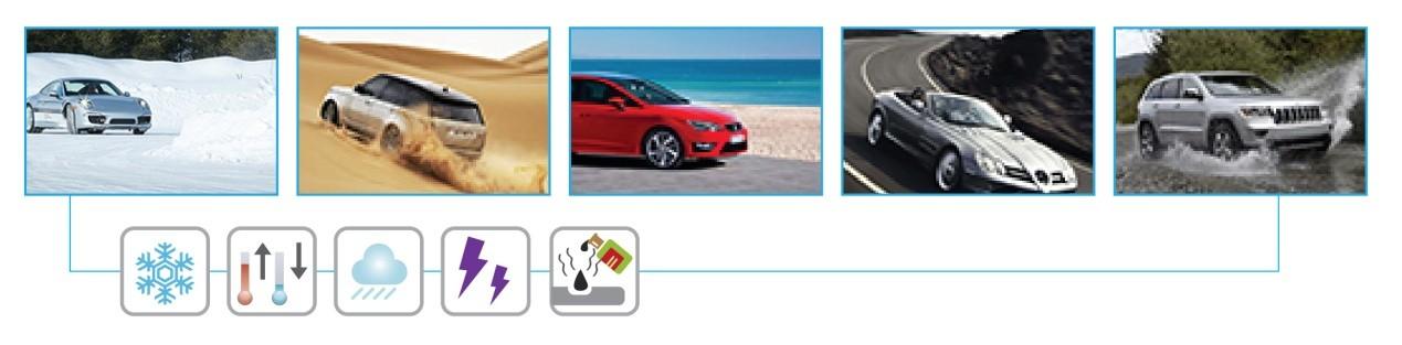 图二:情境模拟测试─模拟汽车在真实情境的使用状况
