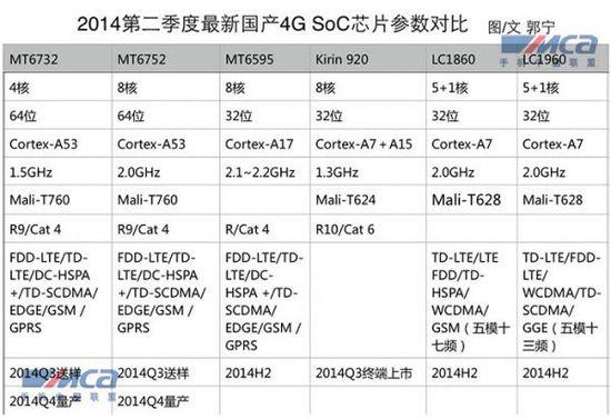 """【盘点】2014国产4G手机芯片:联发科""""白菜价""""博高通 海思""""雾里看花"""""""