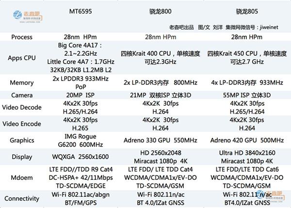联发科战高通:MT6595对比骁龙800\/805