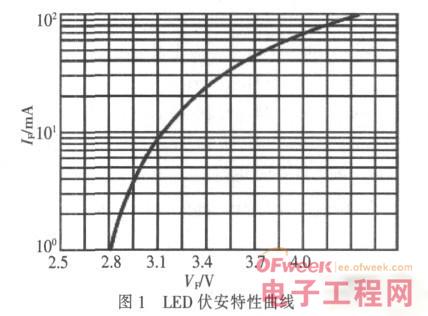 车用LED照明技术及现状分析