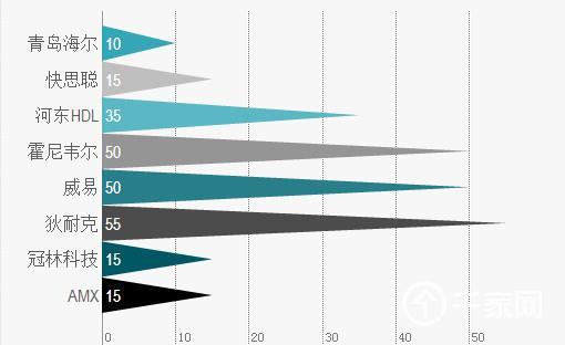 2014年最新智能家居品牌指数排名数据分析