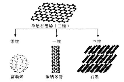 5,石墨烯结构