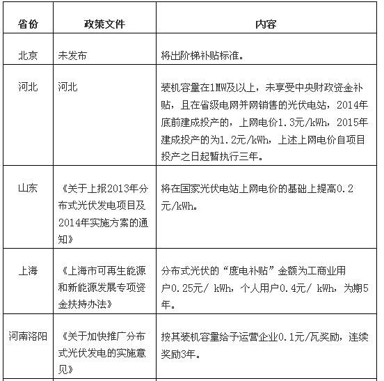 【2016江西光伏补贴政策】