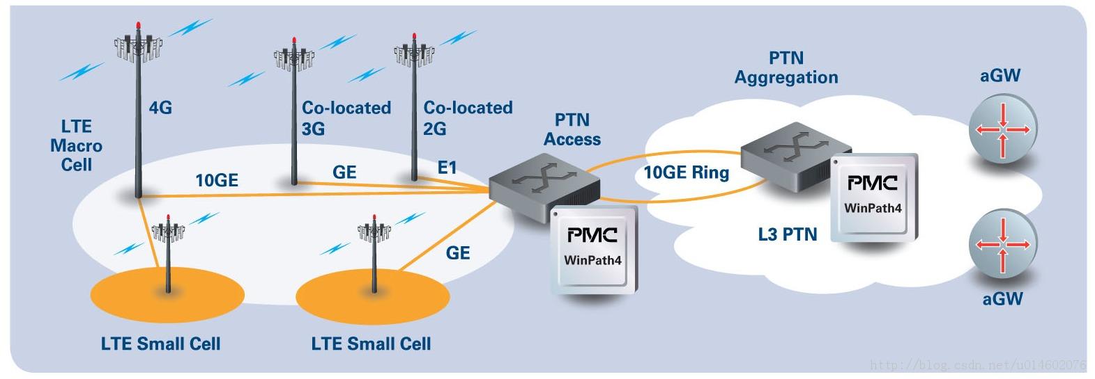 图1 LTE回传网络图示