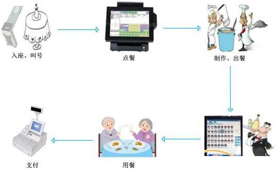 ZigBee智能餐厅定位系统