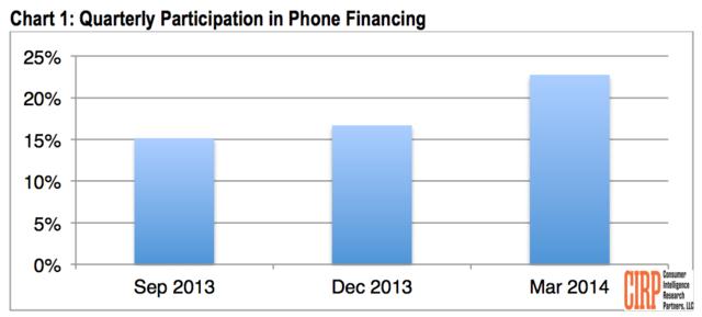 美运营商逐渐取消智能机补贴 iPhone或受影响