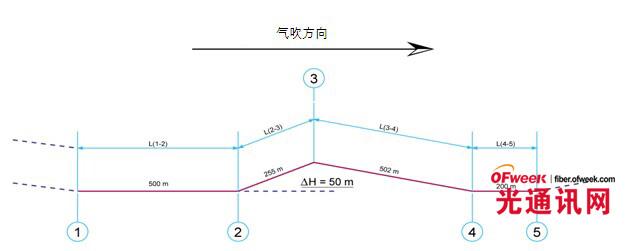 如何计算光缆在山区的气吹长度