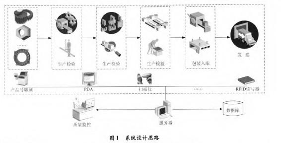 基于物联网技术的离散制造企业质量信息采集系统设计