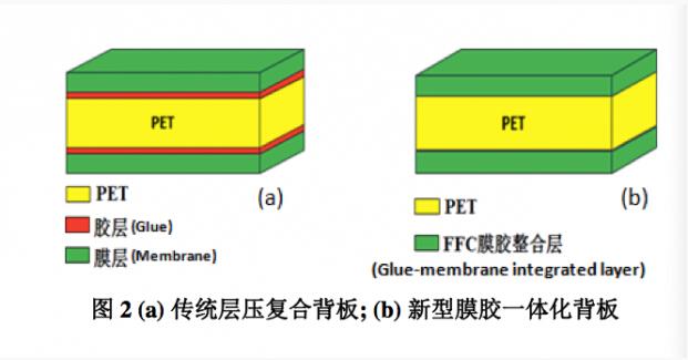 一种新型膜胶一体化太阳能电池背板