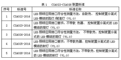 CSAS发布关于LED灯具接口要求系列的5项联盟标准