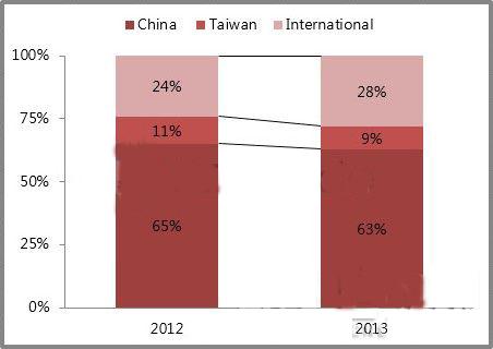 三大阵营对垒中国LED封装市场 本土更胜一筹