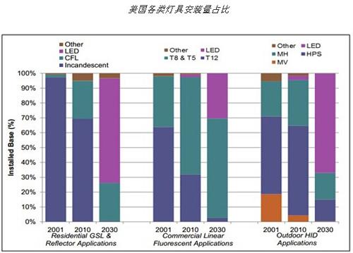 LED光效目标250LM/W DOE发布新一轮固态照明研发计划