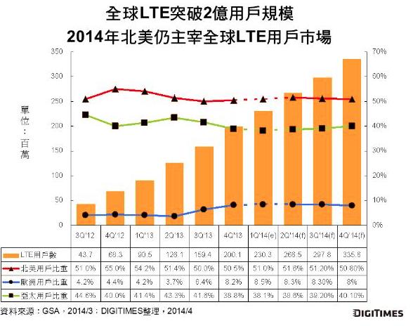 2014全球LTE用户破3.3亿 北美仍为主力军