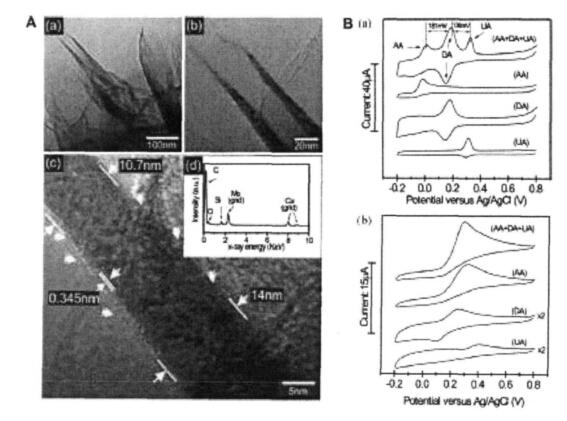 石墨烯技术解析:在电化学传感器中的应用