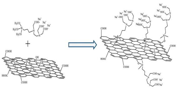 基于石墨烯的复合纳米材料在生物传感器中的应用