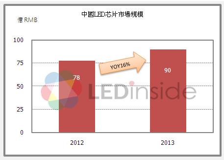 中国LED芯片市场大起底:三安、晶电占半壁江山