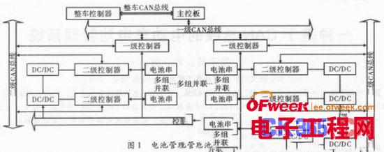基于stm32和can总线的电动车电池管理系统设计