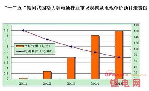 2014年动力锂电池发展前景(图)