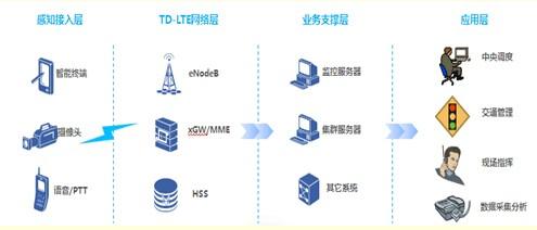 中兴通讯无线宽带专网方案