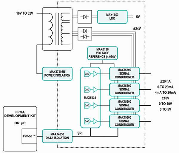 使PLC的设计实现更高的效率和生产力