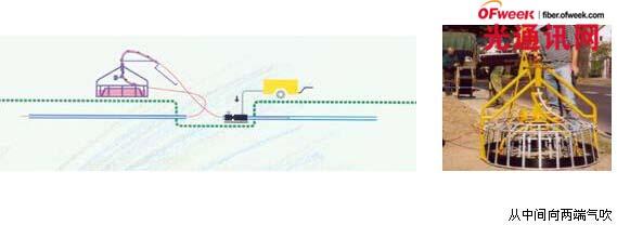最安全的敷缆方法——气吹敷设技术